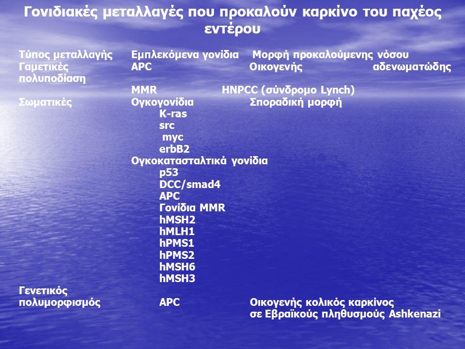 Τύπος μεταλλαγήςEμπλεκόμενα γονίδια Μορφή προκαλούμενης νόσου ΓαμετικέςAPC Οικογενής αδενωματώδης πολυποδίαση MMR HNPCC (σύνδρομο Lynch) ΣωματικέςΟγκογονίδια Σποραδική μορφή K-ras src myc erbB2 Ογκοκατασταλτικά γονίδια p53 DCC/smad4 APC Γονίδια MMR hMSH2 hMLH1 hPMS1 hPMS2 hMSH6 hMSH3 Γενετικός πολυμορφισμόςAPC Οικογενής κολικός καρκίνος σε Εβραϊκούς πληθυσμούς Ashkenazi Γονιδιακές μεταλλαγές που προκαλούν καρκίνο του παχέος εντέρου