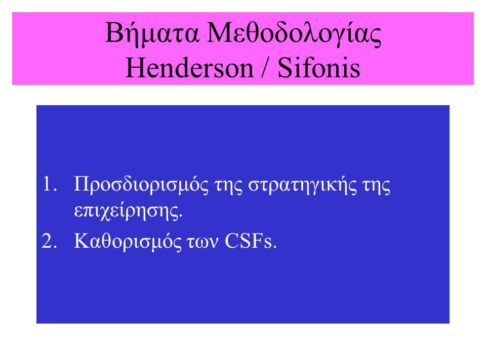 Βήματα Μεθοδολογίας Henderson / Sifonis 1.Προσδιορισμός της στρατηγικής της επιχείρησης. 2.Καθορισμός των CSFs.
