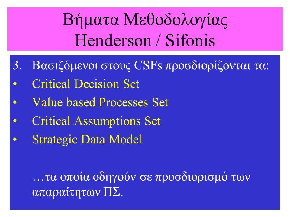 Βήματα Μεθοδολογίας Henderson / Sifonis 3.Βασιζόμενοι στους CSFs προσδιορίζονται τα: Critical Decision Set Value based Processes Set Critical Assumpti