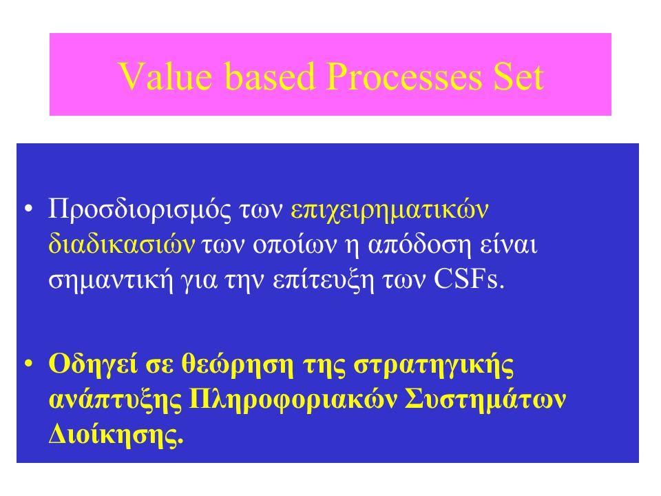 Value based Processes Set Προσδιορισμός των επιχειρηματικών διαδικασιών των οποίων η απόδοση είναι σημαντική για την επίτευξη των CSFs. Οδηγεί σε θεώρ