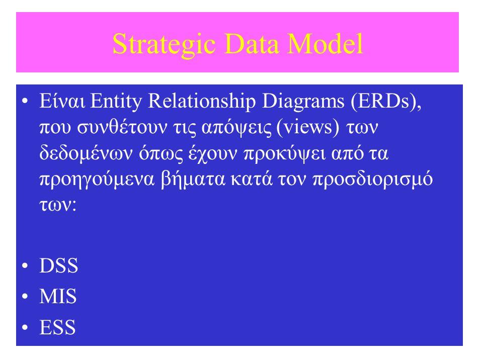 Strategic Data Model Είναι Entity Relationship Diagrams (ERDs), που συνθέτουν τις απόψεις (views) των δεδομένων όπως έχουν προκύψει από τα προηγούμενα