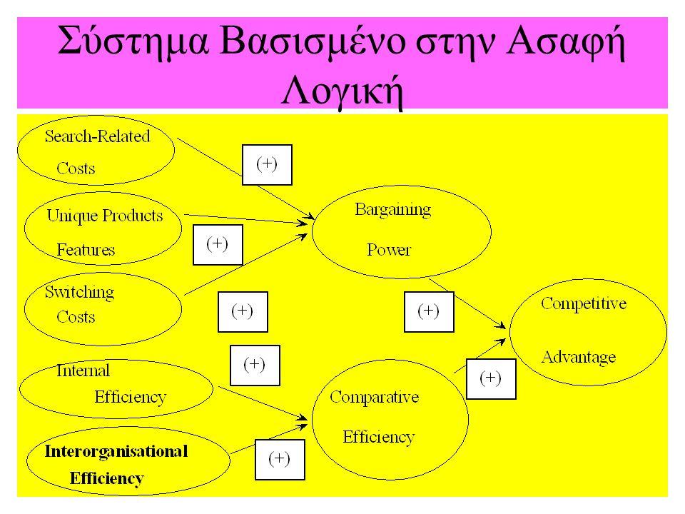 Σύστημα Βασισμένο στην Ασαφή Λογική
