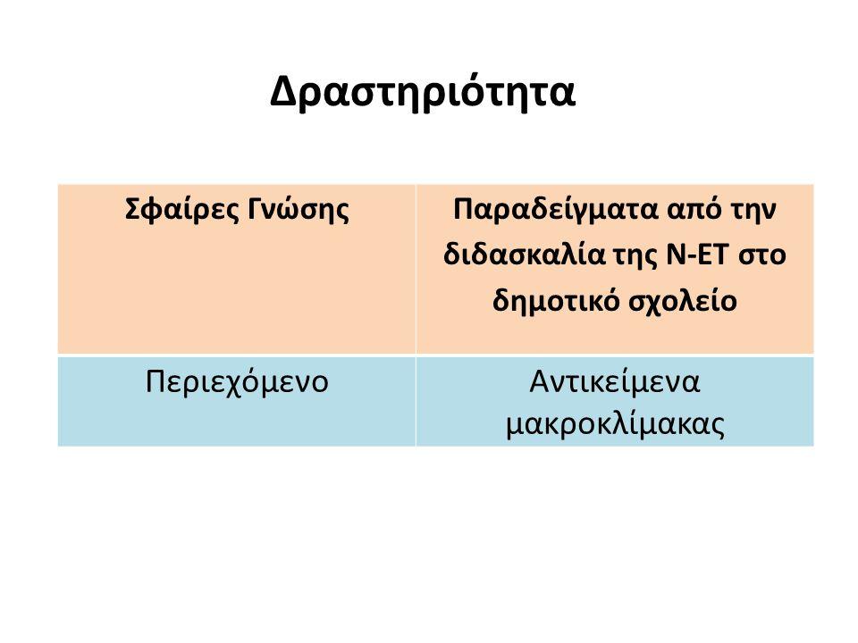 Περιεχόμενο  Μαθαίνω το περιεχόμενο των ΦΕ: κατανοώ έννοιες, νόμους, ιδιότητες, επιστημονικά όργανα, δεξιότητες (ενέργεια, ιδιότητες των υλικών, μικροσκόπιο…)  Μαθαίνω το περιεχόμενο των ΦΕ: κατανοώ έννοιες, νόμους, ιδιότητες, επιστημονικά όργανα, δεξιότητες (ενέργεια, ιδιότητες των υλικών, μικροσκόπιο…) Αντικείμενα μικροκλίμακας Παρουσίαση αφίσας (δεξιότητα) Μοντέλα Οπτικό μικροσκόπιο Αντικείμενα μικροκλίμακας Παρουσίαση αφίσας (δεξιότητα) Μοντέλα Οπτικό μικροσκόπιο