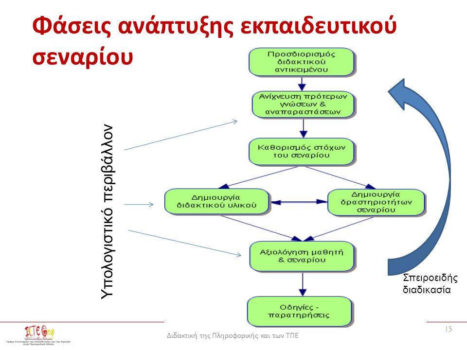 Διδακτική της Πληροφορικής και των ΤΠΕ Φάσεις ανάπτυξης εκπαιδευτικού σεναρίου Υπολογιστικό περιβάλλον 15 Σπειροειδής διαδικασία