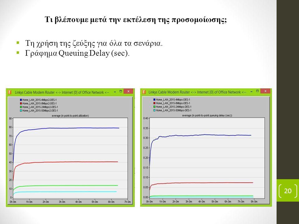20  Τη χρήση της ζεύξης για όλα τα σενάρια.  Γράφημα Queuing Delay (sec). Τι βλέπουμε μετά την εκτέλεση της προσομοίωσης;