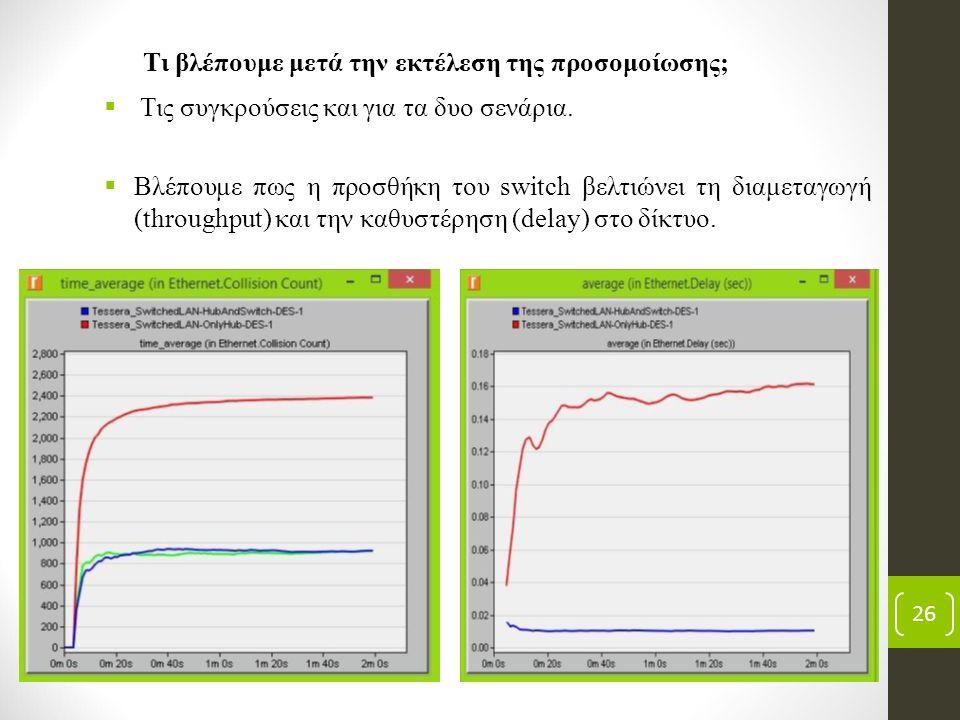 26 Τι βλέπουμε μετά την εκτέλεση της προσομοίωσης;  Βλέπουμε πως η προσθήκη του switch βελτιώνει τη διαμεταγωγή (throughput) και την καθυστέρηση (del