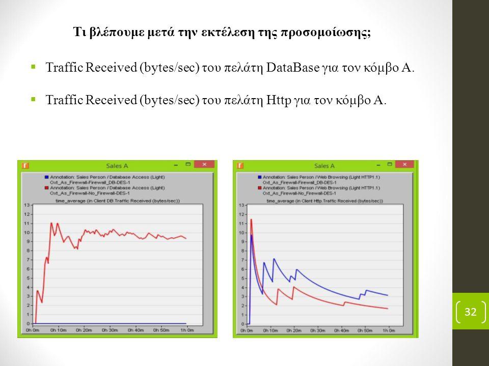 32 Τι βλέπουμε μετά την εκτέλεση της προσομοίωσης;  Traffic Received (bytes/sec) του πελάτη DataBase για τον κόμβο Α.  Traffic Received (bytes/sec)
