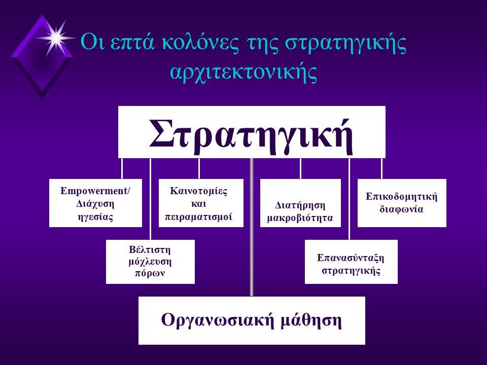 Στρατηγική Βέλτιστη μόχλευση πόρων Οι επτά κολόνες της στρατηγικής αρχιτεκτονικής Empowerment/ Διάχυση ηγεσίας Καινοτομίες και πειραματισμοί Διατήρηση