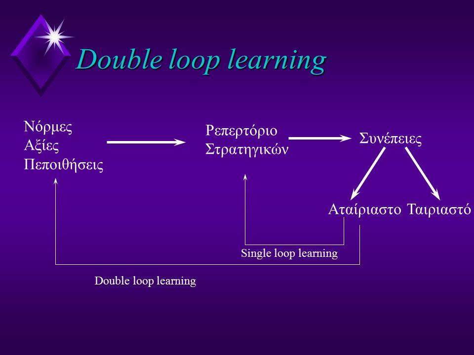 Double loop learning Νόρμες Αξίες Πεποιθήσεις Ρεπερτόριο Στρατηγικών Συνέπειες ΑταίριαστοΤαιριαστό Single loop learning Double loop learning
