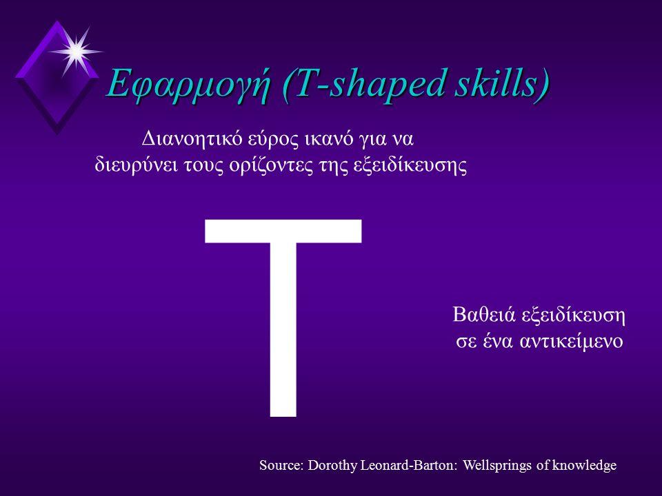 Εφαρμογή (T-shaped skills) T Bαθειά εξειδίκευση σε ένα αντικείμενο Διανοητικό εύρος ικανό για να διευρύνει τους ορίζοντες της εξειδίκευσης Source: Dor
