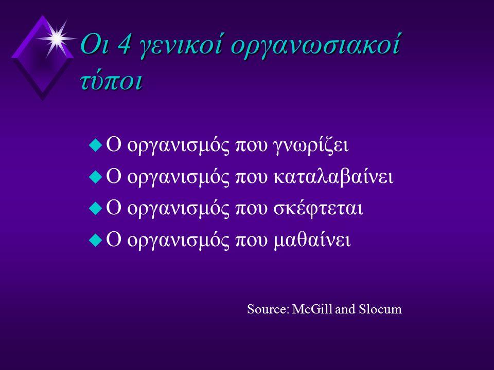 Οι 4 γενικοί οργανωσιακοί τύποι u O οργανισμός που γνωρίζει u Ο οργανισμός που καταλαβαίνει u Ο οργανισμός που σκέφτεται u Ο οργανισμός που μαθαίνει S