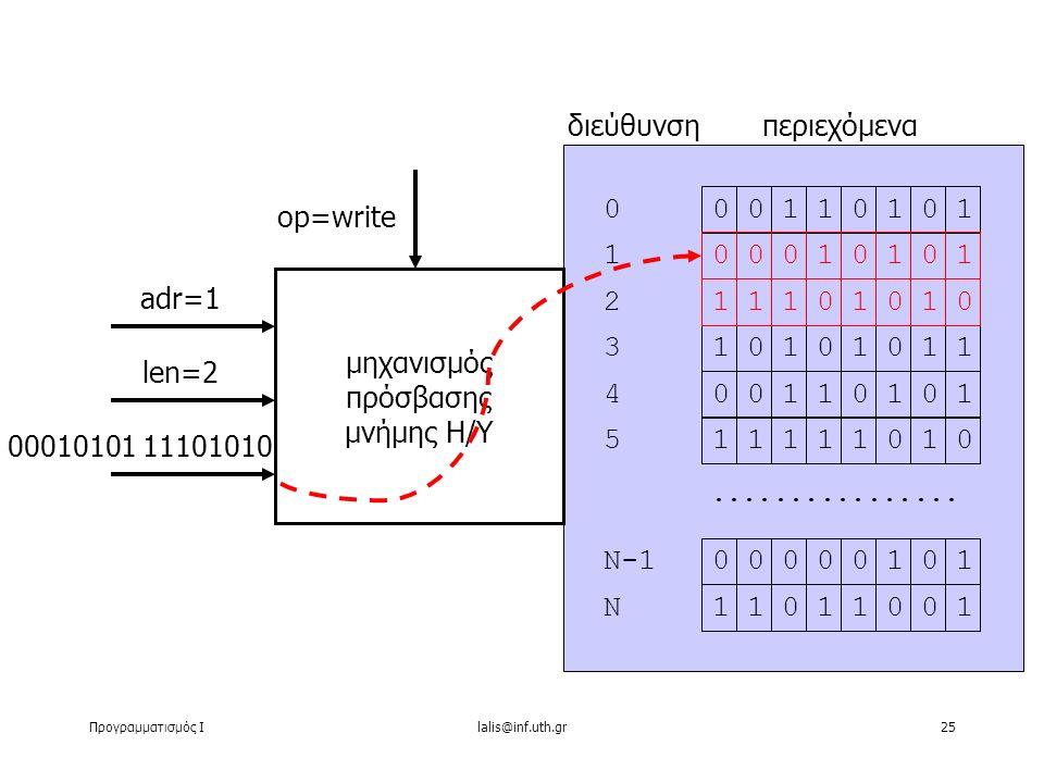 Προγραμματισμός Ιlalis@inf.uth.gr25 00111010 00111010 11110101 00001010 11100110................ 0 1 2 3 4 5 Ν-1 Ν διεύθυνσηπεριεχόμενα μηχανισμός πρό
