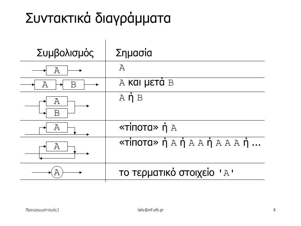 Προγραμματισμός Ιlalis@inf.uth.gr8 ΣυμβολισμόςΣημασία Α Α και μετά Β Α ή Β «τίποτα» ή Α «τίποτα» ή Α ή Α Α ή Α Α Α ή... το τερματικό στοιχείο 'Α' Συντ