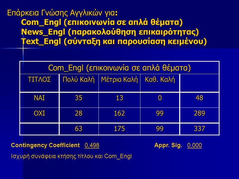 Επάρκεια Γνώσης Αγγλικών για: Com_Engl (επικοινωνία σε απλά θέματα) News_Engl (παρακολούθηση επικαιρότητας) Text_Engl (σύνταξη και παρουσίαση κειμένου) Com_Engl (επικοινωνία σε απλά θέματα) ΤΙΤΛΟΣ Πολύ Καλή Μέτρια Καλή Καθ.