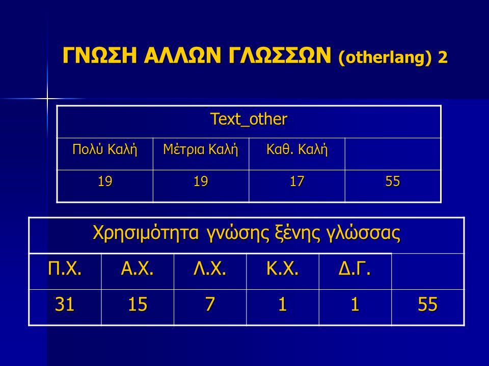 ΓΝΩΣΗ ΑΛΛΩΝ ΓΛΩΣΣΩΝ (otherlang) 2 Text_other Πολύ Καλή Μέτρια Καλή Καθ.