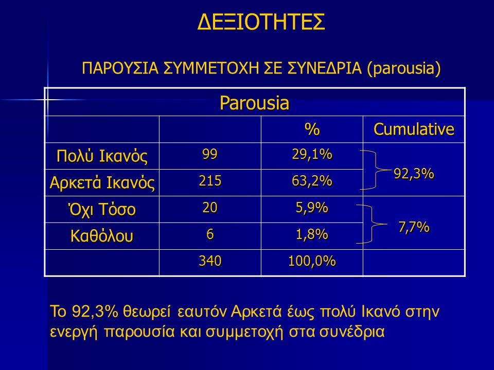 ΔΕΞΙΟΤΗΤΕΣ ΠΑΡΟΥΣΙΑ ΣΥΜΜΕΤΟΧΗ ΣΕ ΣΥΝΕΔΡΙΑ (parousia) Parousia %Cumulative Πολύ Ικανός 9929,1%92,3% Αρκετά Ικανός 21563,2% Όχι Τόσο 205,9%7,7% Καθόλου61,8% 340100,0% Το 92,3% θεωρεί εαυτόν Αρκετά έως πολύ Ικανό στην ενεργή παρουσία και συμμετοχή στα συνέδρια