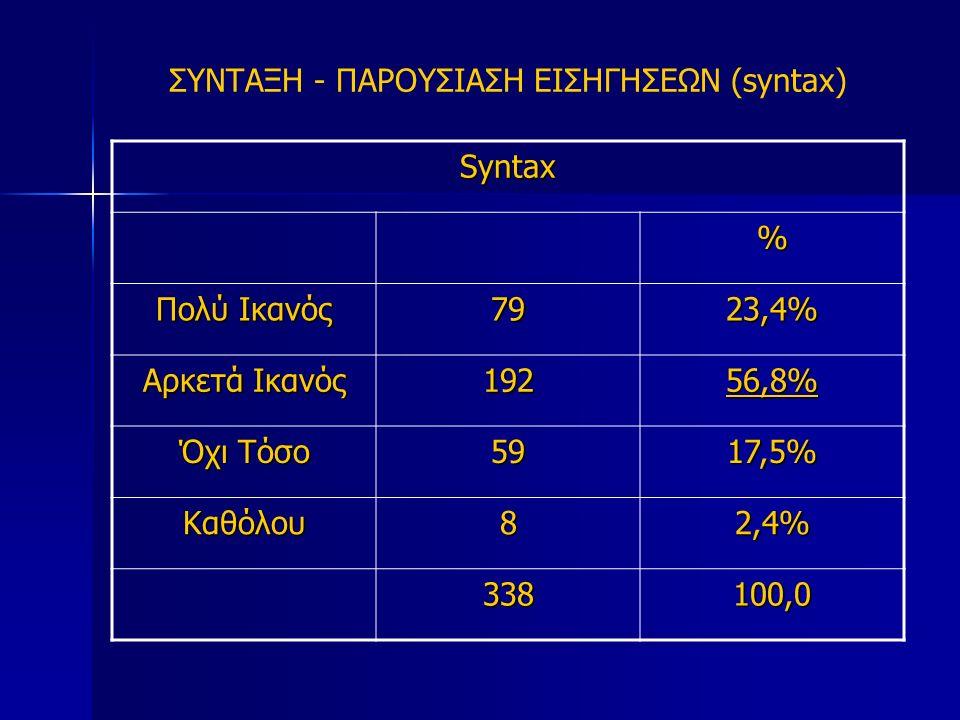 ΣΥΝΤΑΞΗ - ΠΑΡΟΥΣΙΑΣΗ ΕΙΣΗΓΗΣΕΩΝ (syntax) Syntax % Πολύ Ικανός 7923,4% Αρκετά Ικανός 19256,8% Όχι Τόσο 5917,5% Καθόλου82,4% 338 100,0
