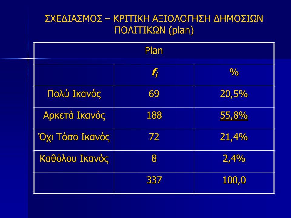 ΣΧΕΔΙΑΣΜΟΣ – ΚΡΙΤΙΚΗ ΑΞΙΟΛΟΓΗΣΗ ΔΗΜΟΣΙΩΝ ΠΟΛΙΤΙΚΩΝ (plan) Plan fifififi% Πολύ Ικανός 6969696920,5% Αρκετά Ικανός 18855,8% Όχι Τόσο Ικανός 7221,4% Καθόλου Ικανός 82,4% 337 100,0