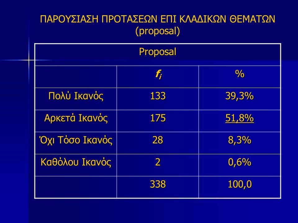 ΠΑΡΟΥΣΙΑΣΗ ΠΡΟΤΑΣΕΩΝ ΕΠΙ ΚΛΑΔΙΚΩΝ ΘΕΜΑΤΩΝ (proposal) Proposal fifififi% Πολύ Ικανός 13339,3% Αρκετά Ικανός 17551,8% Όχι Τόσο Ικανός 288,3% Καθόλου Ικανός 20,6% 338 100,0