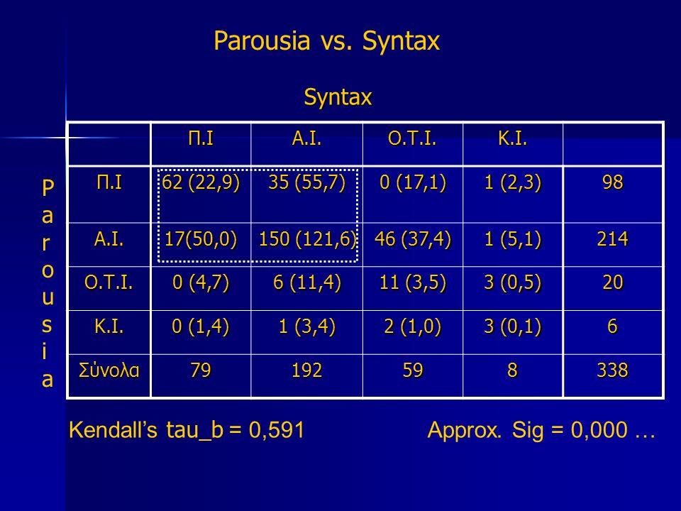 Parousia vs. Syntax Syntax Π.ΙΑ.Ι.Ο.Τ.Ι.Κ.Ι.