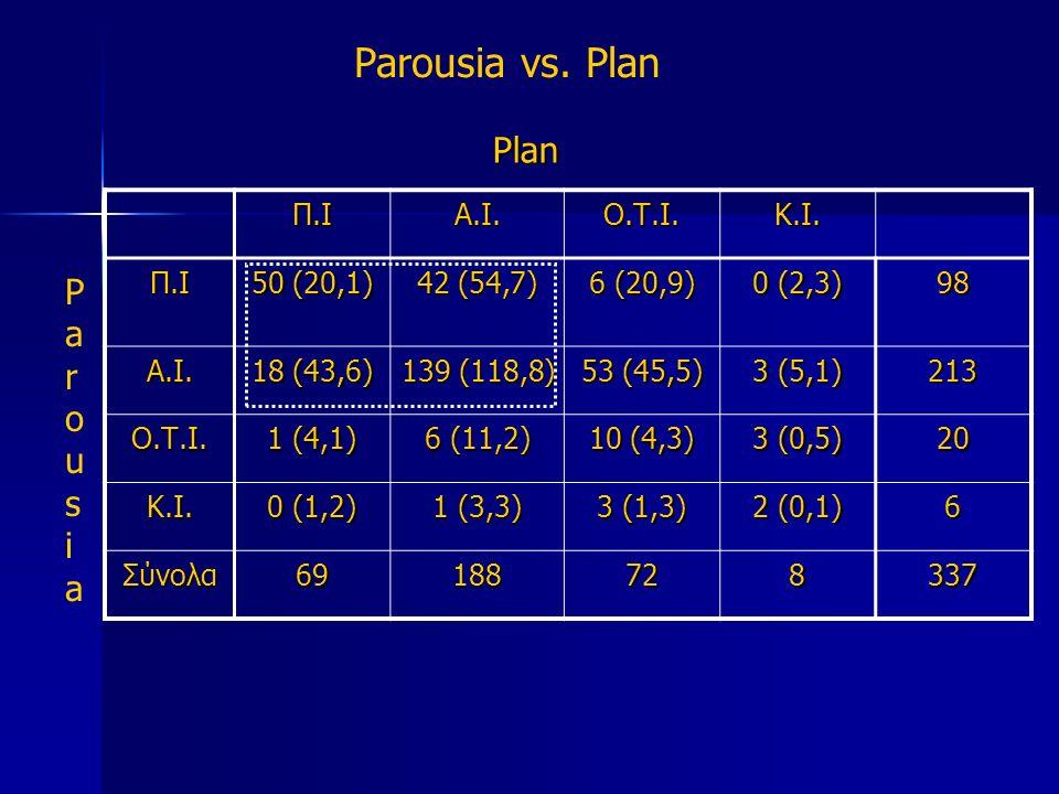 Parousia vs. Plan Plan Π.ΙΑ.Ι.Ο.Τ.Ι.Κ.Ι. Π.Ι 50 (20,1) 42 (54,7) 6 (20,9) 0 (2,3) 98 Α.Ι.
