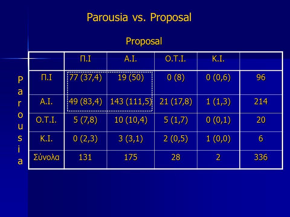 Parousia vs. Proposal Proposal Π.ΙΑ.Ι.Ο.Τ.Ι.Κ.Ι. Π.Ι 77 (37,4) 19 (50) 0 (8) 0 (0,6) 96 Α.Ι.