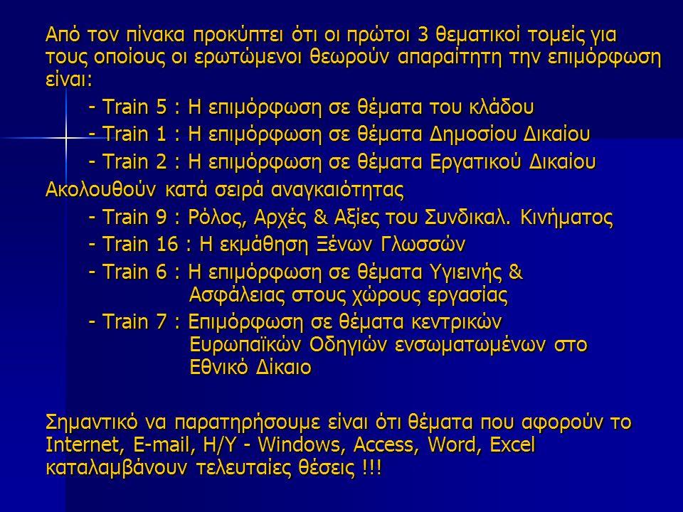 Από τον πίνακα προκύπτει ότι οι πρώτοι 3 θεματικοί τομείς για τους οποίους οι ερωτώμενοι θεωρούν απαραίτητη την επιμόρφωση είναι: - Train 5 : Η επιμόρφωση σε θέματα του κλάδου - Train 1 : Η επιμόρφωση σε θέματα Δημοσίου Δικαίου - Train 2 : Η επιμόρφωση σε θέματα Εργατικού Δικαίου Ακολουθούν κατά σειρά αναγκαιότητας - Train 9 : Ρόλος, Αρχές & Αξίες του Συνδικαλ.