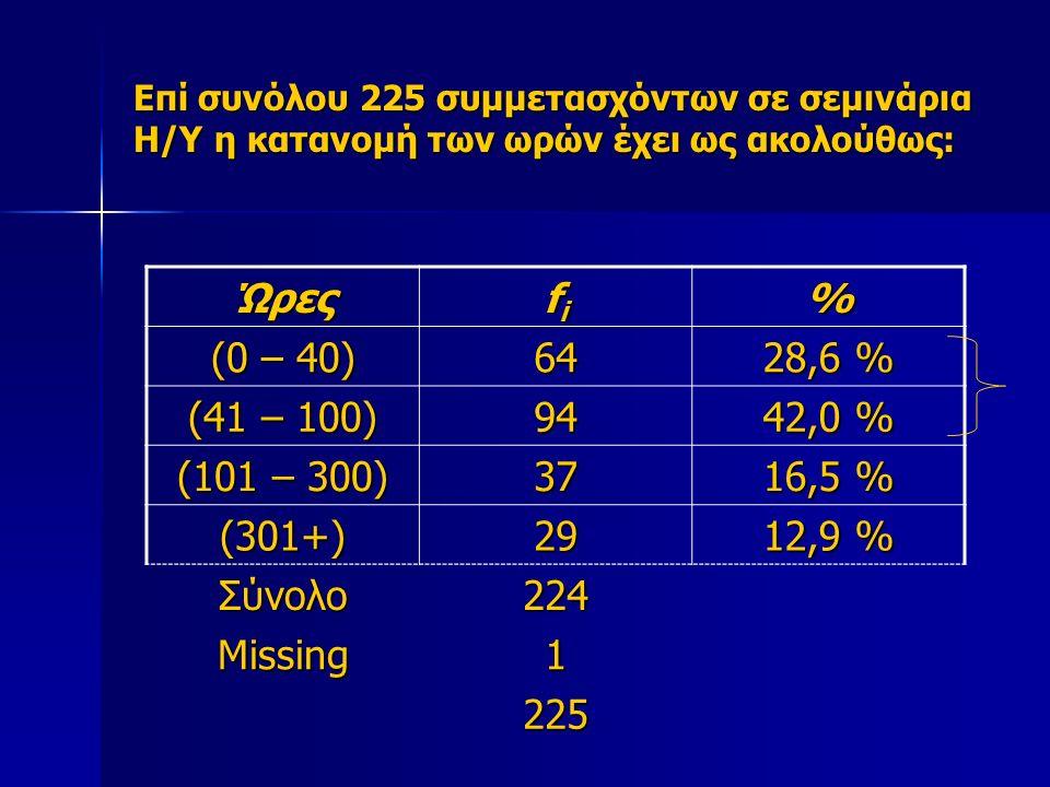 Επί συνόλου 225 συμμετασχόντων σε σεμινάρια Η/Υ η κατανομή των ωρών έχει ως ακολούθως: Ώρες fifififi% (0 – 40) 64 28,6 % (41 – 100) 94 42,0 % (101 – 300) 37 16,5 % (301+)29 12,9 % Σύνολο224 Missing1 225