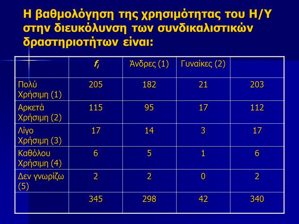 Η βαθμολόγηση της χρησιμότητας του Η/Υ στην διευκόλυνση των συνδικαλιστικών δραστηριοτήτων είναι: fifififi Άνδρες (1) Γυναίκες (2) Πολύ Χρήσιμη (1) 20518221203 Αρκετά Χρήσιμη (2) 1159517112 Λίγο Χρήσιμη (3) 1714317 Καθόλου Χρήσιμη (4) 6516 Δεν γνωρίζω (5) 2202 34529842340