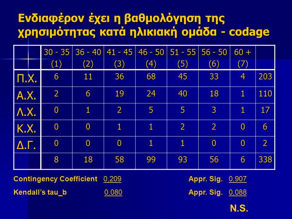 Ενδιαφέρον έχει η βαθμολόγηση της χρησιμότητας κατά ηλικιακή ομάδα - codage 30 - 35 (1) 36 - 40 (2) 41 - 45 (3) 46 - 50 (4) 51 - 55 (5) 56 - 50 (6) 60 + (7) Π.Χ.611366845334203 Α.Χ.26192440181110 Λ.Χ.012553117 Κ.Χ.00112206 Δ.Γ.00011002 818589993566338 Contingency Coefficient 0,209Appr.