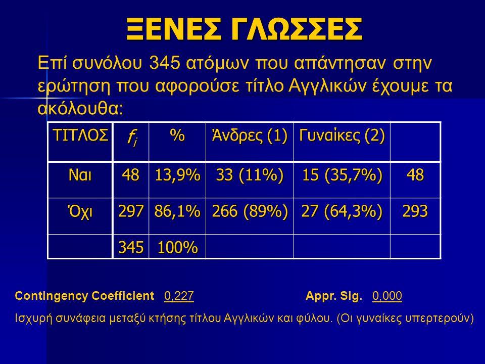 ΞΕΝΕΣ ΓΛΩΣΣΕΣ Επί συνόλου 345 ατόμων που απάντησαν στην ερώτηση που αφορούσε τίτλο Αγγλικών έχουμε τα ακόλουθα: ΤΙΤΛΟΣ fifififi% Άνδρες (1) Γυναίκες (2) Ναι4813,9% 33 (11%) 15 (35,7%) 48 Όχι29786,1% 266 (89%) 27 (64,3%) 293 345100% Contingency Coefficient 0,227Appr.