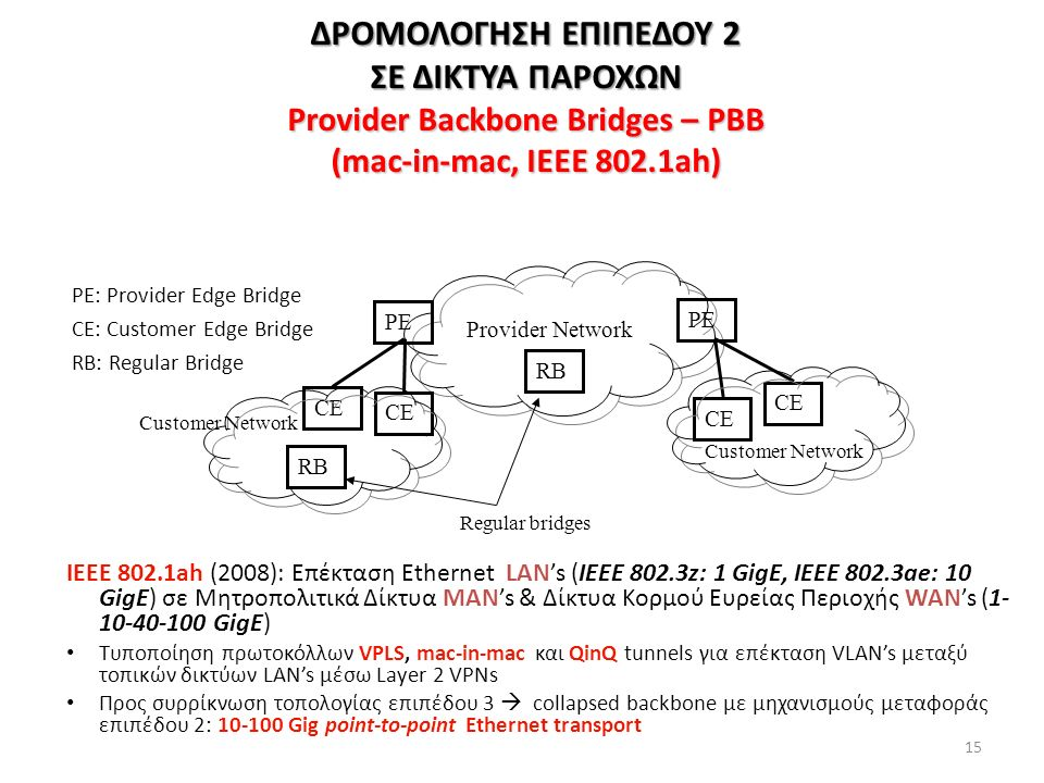 15 PE: Provider Edge Bridge CE: Customer Edge Bridge RB: Regular Bridge Provider Network CE PE Regular bridges Customer Network RB ΔΡΟΜΟΛΟΓΗΣΗ ΕΠΙΠΕΔΟ