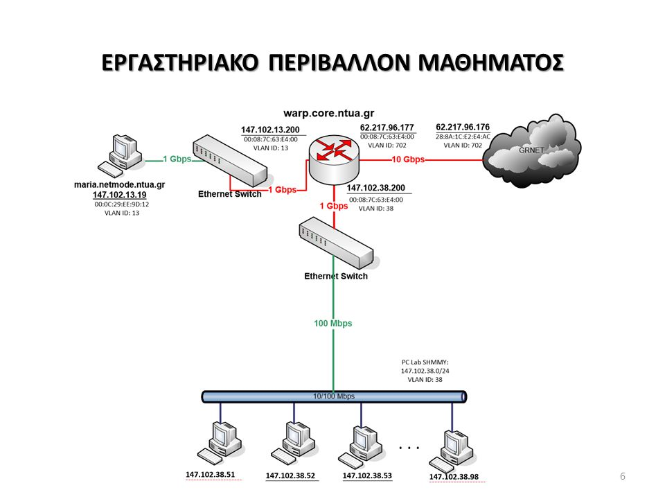 ΑΛΓΟΡΙΘΜΟΙ ΕΥΡΕΣΗΣ ΔΡΟΜΩΝ ΣΤΟ ΕΠΙΠΕΔΟ 3 ΤΟΥ INTERNET DV (Distance Vector) - Aλγόριθμος Bellman - Ford Παράδειγμα εφαρμογής: EGP - BGP (Border Gateway Protocol) – e-BGP: External BGP  Πίνακες σε Border Gateways με εκτιμήσεις ενδιαμέσων public AS's (έως 60.000) προς 580.000 prefixes (public υποδίκτυα - προορισμοί) – i-BGP: Internal BGP (μεταξύ δρομολογητών κορμού ενός AS) – Για προορισμούς ενθυλακωμένους σε πολλαπλά prefixes: Προτίμηση βάσει longest prefix match – Υπολογισμός reachability & AS paths ανά prefix σε Border Gateways: Με βάση advertisements (TCP signals) από γειτονικά AS's και αλγόριθμο δρομολόγησης Bellman-Ford – Επιλογή μεταξύ εναλλακτικών δρόμων για προώθηση πακέτων στον forwarding table των Border Gateways με βάση διαχειριστικές πολιτικές (weight, preferences…)