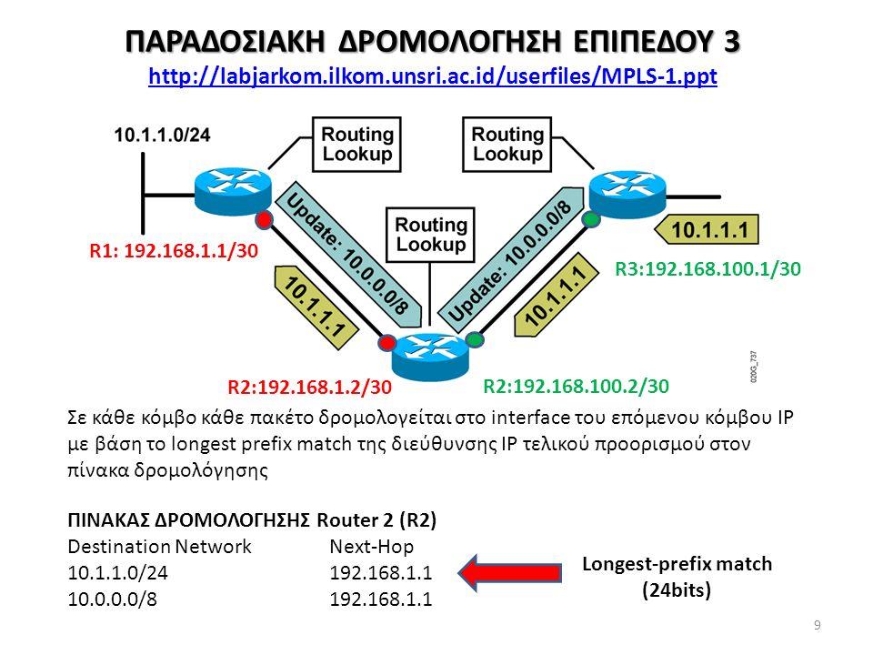 ΔΡΟΜΟΛΟΓΗΣΗ ΕΠΙΠΕΔΟΥ 2.5: MPLS (Multi-Protocol Label Switching) 10 MPLS core routers :Label Switch Router – LSR Αντικαθιστούν (swap) Labels Προωθούν τα πακέτα με βάση πίνακες δρομολόγησης ανά Label MPLS edge routers:Edge LSR, Label Edge Router – LER Εισάγουν/διαγράφουν επικεφαλίδες MPLS Δρομολογούν με βάση πίνακες δρομολόγησης IP και Labels
