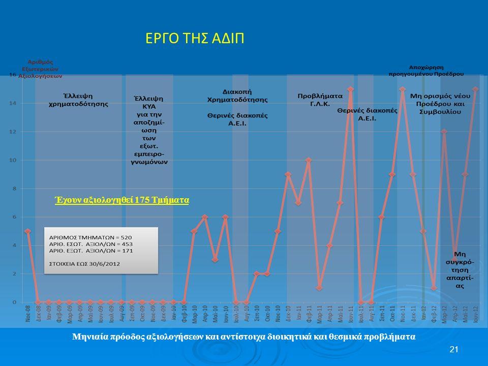 Μηνιαία πρόοδος αξιολογήσεων και αντίστοιχα διοικητικά και θεσμικά προβλήματα 21 ΕΡΓΟ ΤΗΣ ΑΔΙΠ Έχουν αξιολογηθεί 175 Τμήματα