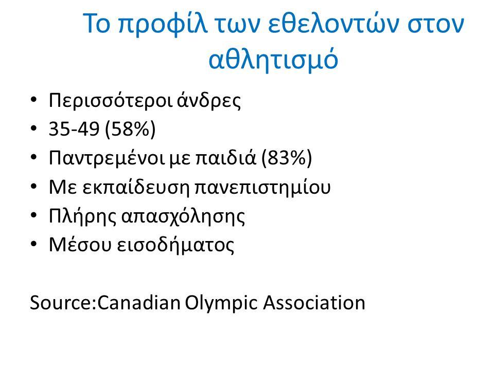 Το προφίλ των εθελοντών στον αθλητισμό Περισσότεροι άνδρες 35-49 (58%) Παντρεμένοι με παιδιά (83%) Με εκπαίδευση πανεπιστημίου Πλήρης απασχόλησης Μέσου εισοδήματος Source:Canadian Olympic Association
