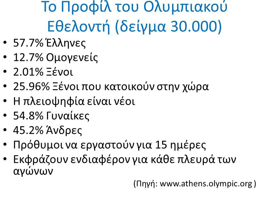 Το Προφίλ του Ολυμπιακού Εθελοντή (δείγμα 30.000) 57.7% Έλληνες 12.7% Ομογενείς 2.01% Ξένοι 25.96% Ξένοι που κατοικούν στην χώρα Η πλειοψηφία είναι νέοι 54.8% Γυναίκες 45.2% Άνδρες Πρόθυμοι να εργαστούν για 15 ημέρες Εκφράζουν ενδιαφέρον για κάθε πλευρά των αγώνων (Πηγή: www.athens.olympic.org )