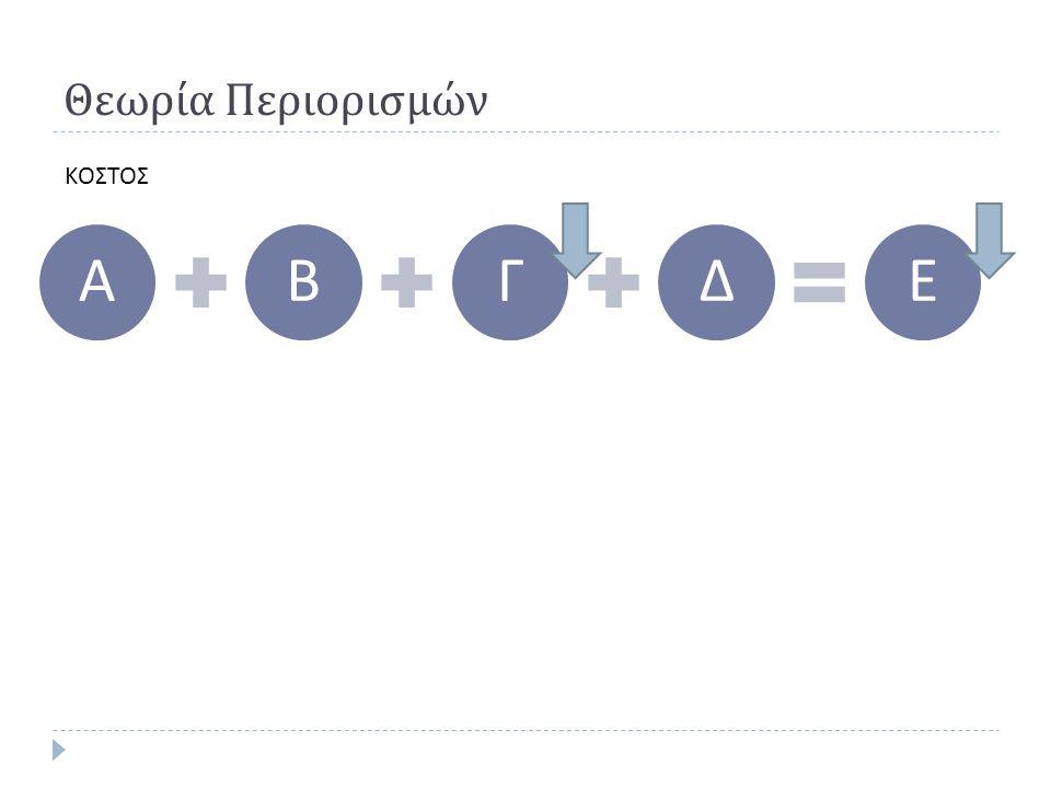 Θεωρία Περιορισμών ΑΒΓΔΕ ΚΟΣΤΟΣ