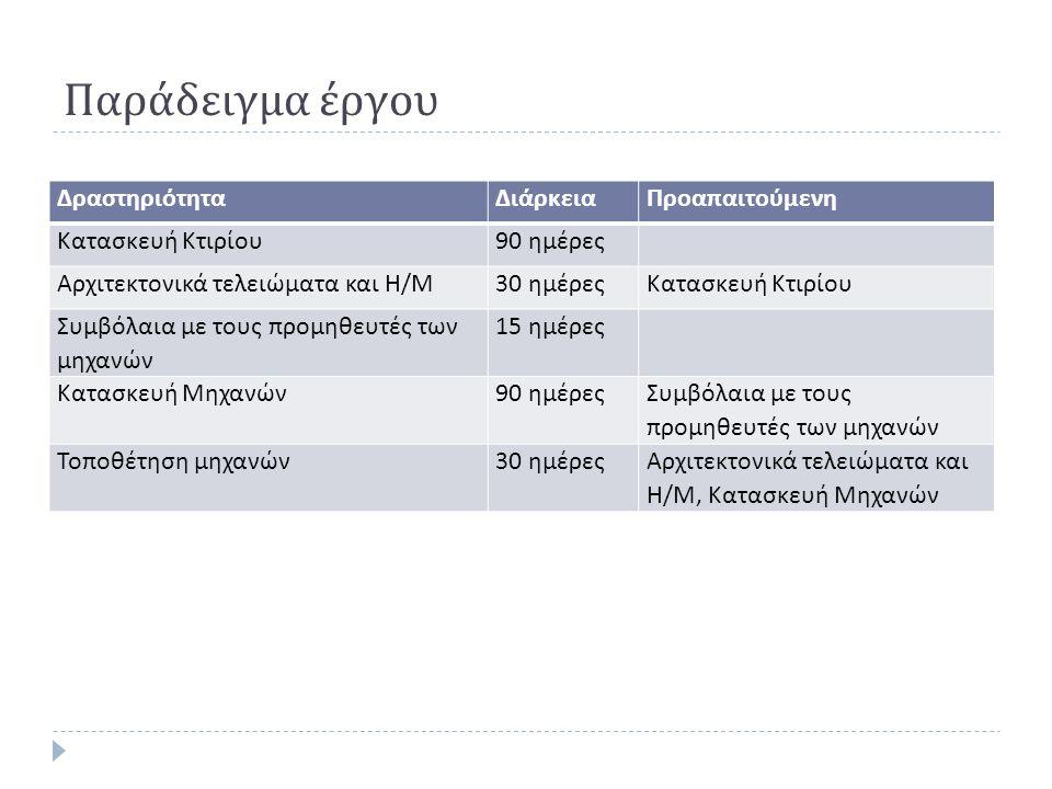 Θεωρία Περιορισμών ΑΒΓΔΕ ΚΟΣΤΟΣ Α Β Γ Δ Ε ΠΟΣΟΤΗΤΑ