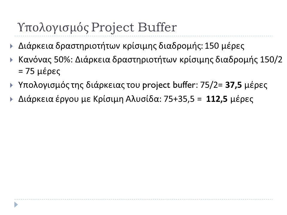 Υπολογισμός Project Buffer  Διάρκεια δραστηριοτήτων κρίσιμης διαδρομής : 150 μέρες  Κανόνας 50%: Διάρκεια δραστηριοτήτων κρίσιμης διαδρομής 150/2 = 75 μέρες  Υπολογισμός της διάρκειας του project buffer: 75/2= 37,5 μέρες  Διάρκεια έργου με Κρίσιμη Αλυσίδα : 75+35,5 = 112,5 μέρες