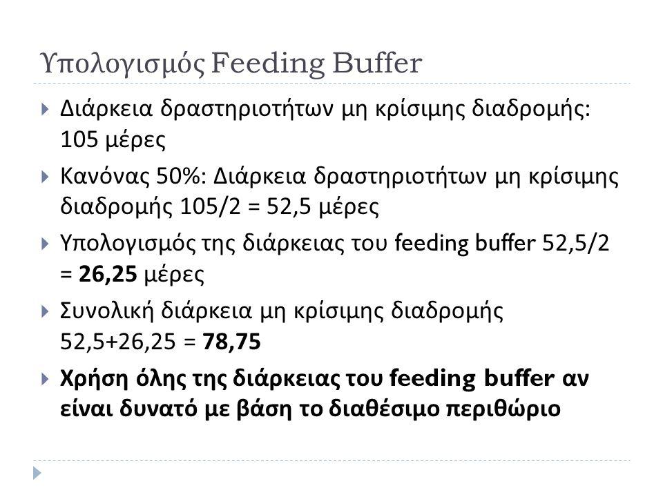Υπολογισμός Feeding Buffer  Διάρκεια δραστηριοτήτων μη κρίσιμης διαδρομής : 105 μέρες  Κανόνας 50%: Διάρκεια δραστηριοτήτων μη κρίσιμης διαδρομής 105/2 = 52,5 μέρες  Υπολογισμός της διάρκειας του feeding buffer 52,5/2 = 26,25 μέρες  Συνολική διάρκεια μη κρίσιμης διαδρομής 52,5+26,25 = 78,75  Χρήση όλης της διάρκειας του feeding buffer αν είναι δυνατό με βάση το διαθέσιμο περιθώριο