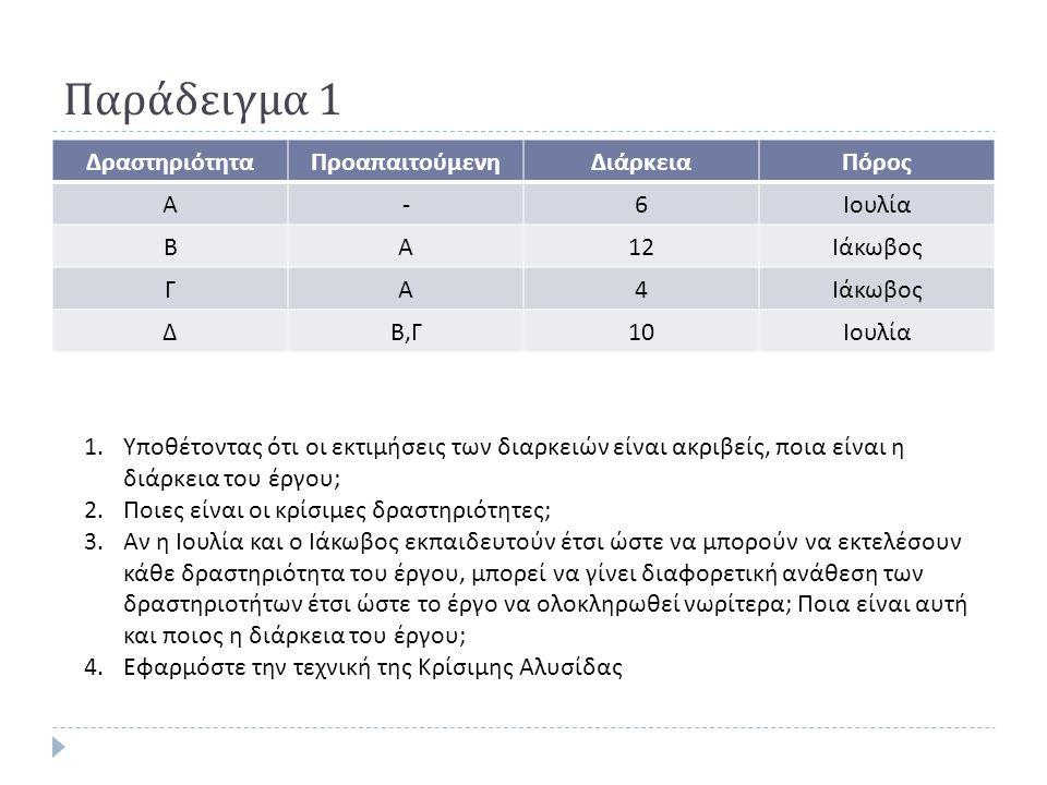 Παράδειγμα 1 ΔραστηριότηταΠροαπαιτούμενηΔιάρκειαΠόρος Α -6 Ιουλία ΒΑ 12 Ιάκωβος ΓΑ 4 ΔΒ,ΓΒ,Γ 10 Ιουλία 1.Υποθέτοντας ότι οι εκτιμήσεις των διαρκειών είναι ακριβείς, ποια είναι η διάρκεια του έργου ; 2.Ποιες είναι οι κρίσιμες δραστηριότητες ; 3.Αν η Ιουλία και ο Ιάκωβος εκπαιδευτούν έτσι ώστε να μπορούν να εκτελέσουν κάθε δραστηριότητα του έργου, μπορεί να γίνει διαφορετική ανάθεση των δραστηριοτήτων έτσι ώστε το έργο να ολοκληρωθεί νωρίτερα ; Ποια είναι αυτή και ποιος η διάρκεια του έργου ; 4.Εφαρμόστε την τεχνική της Κρίσιμης Αλυσίδας