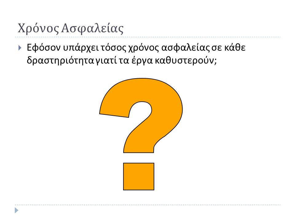 Παράδειγμα 2 ΔραστηριότηταΠροαπαιτούμενηΔιάρκειαΠόρος Α -5 ΒΑ 4 Χ Γ -3 ΔΓ 9 Χ Ε -2 ΖΕ 5 Χ ΗΖ 3 ΘΗ 8 ΙΒ,Δ,Θ,Λ,ΝΒ,Δ,Θ,Λ,Ν 4 Κ -3 ΛΚ 2 Χ Μ -1 ΝΜ 7 Χ Ο πόρος Χ είναι ο μόνος που μπορεί να εκτελέσει τις δραστηριότητες Β, Δ, Ζ, Λ, Ν Οι υπόλοιπες δραστηριότητες εκτελούνται από διαφορετικό άτομο η κάθε μια.