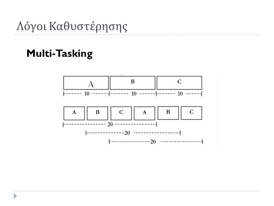 Λόγοι Καθυστέρησης Multi-Tasking
