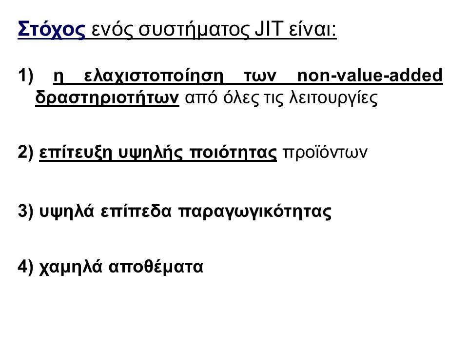 Στόχος ενός συστήματος JIT είναι: 1) η ελαχιστοποίηση των non-value-added δραστηριοτήτων από όλες τις λειτουργίες 2) επίτευξη υψηλής ποιότητας προϊόντων 3) υψηλά επίπεδα παραγωγικότητας 4) χαμηλά αποθέματα