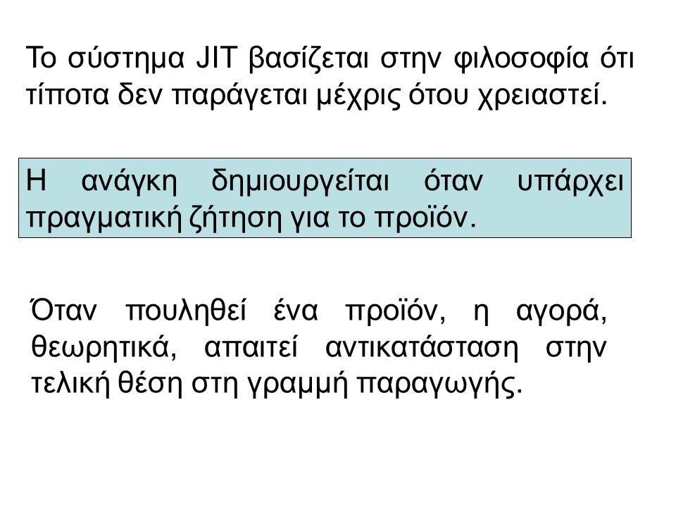 Το σύστημα JIT βασίζεται στην φιλοσοφία ότι τίποτα δεν παράγεται μέχρις ότου χρειαστεί. Η ανάγκη δημιουργείται όταν υπάρχει πραγματική ζήτηση για το π