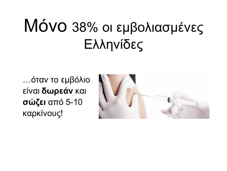 Μόνο 38% οι εμβολιασμένες Ελληνίδες …όταν το εμβόλιο είναι δωρεάν και σώζει από 5-10 καρκίνους!