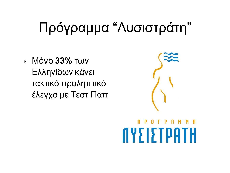 Πρόγραμμα Λυσιστράτη ‣ Μόνο 33% των Ελληνίδων κάνει τακτικό προληπτικό έλεγχο με Τεστ Παπ
