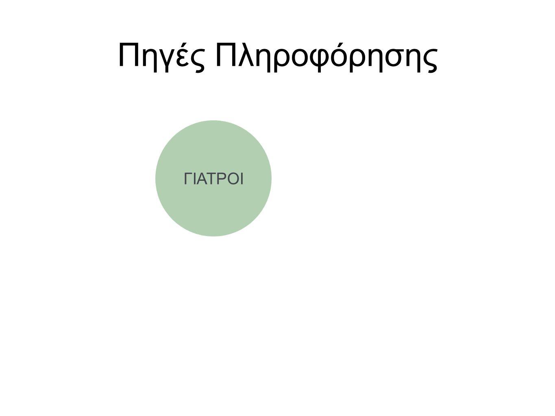 Πηγές Πληροφόρησης ΓΙΑΤΡΟΙ