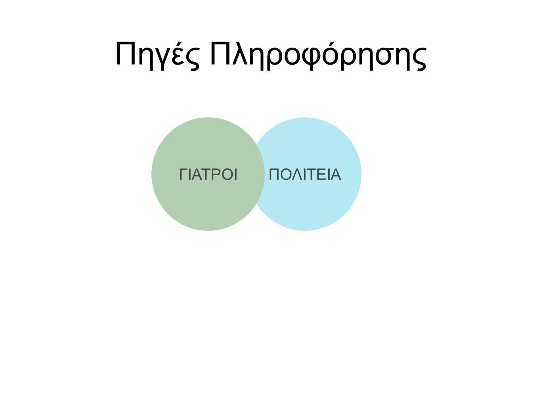 Πηγές Πληροφόρησης ΠΟΛΙΤΕΙΑ Μ.Μ.Ε. ΓΙΑΤΡΟΙ